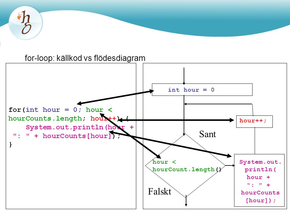 for-loop: källkod vs flödesdiagram