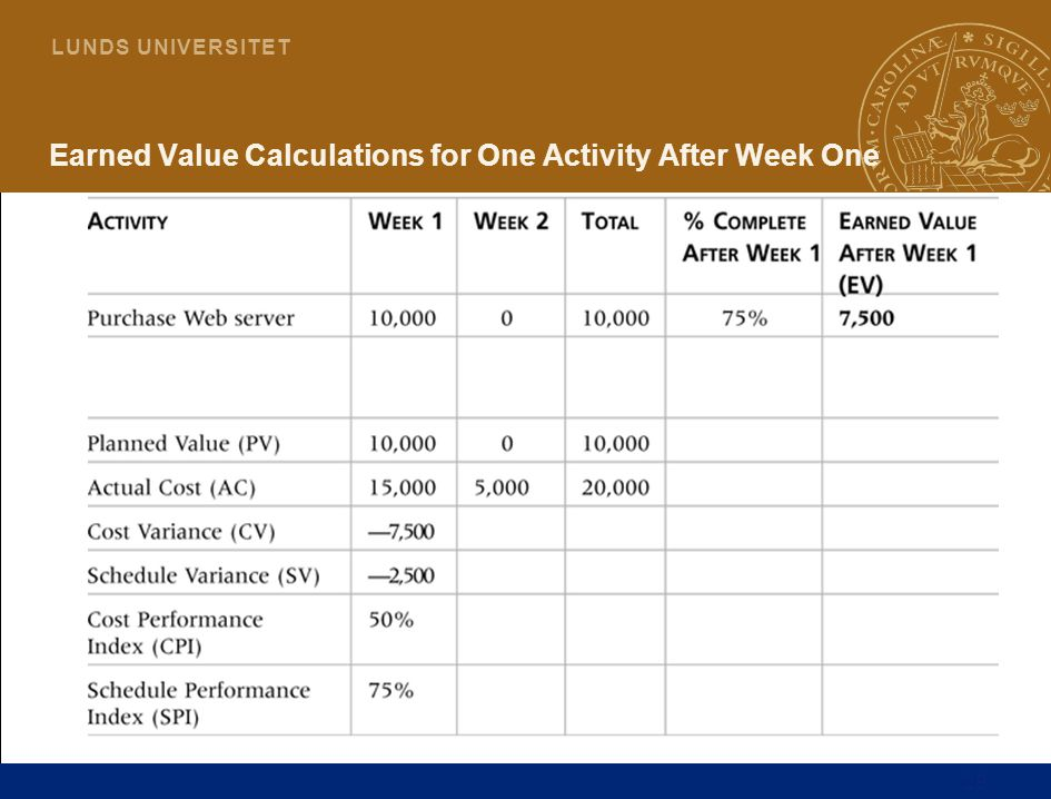 Earned Value Calculations for One Activity After Week One