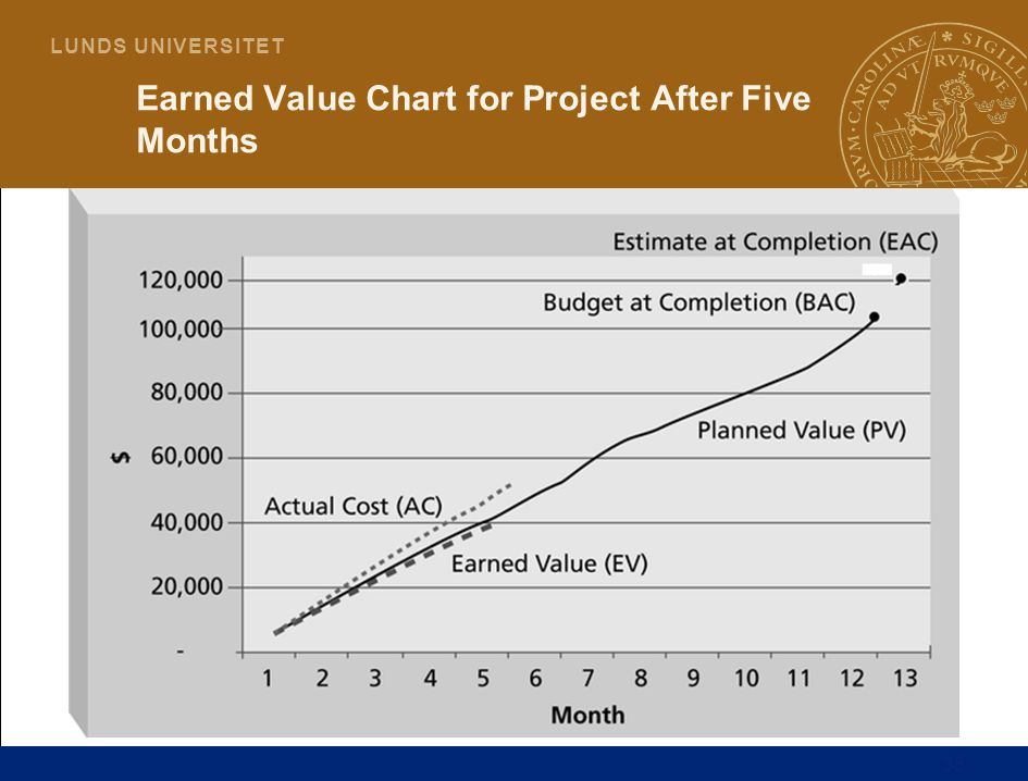 Earned Value Chart for Project After Five Months