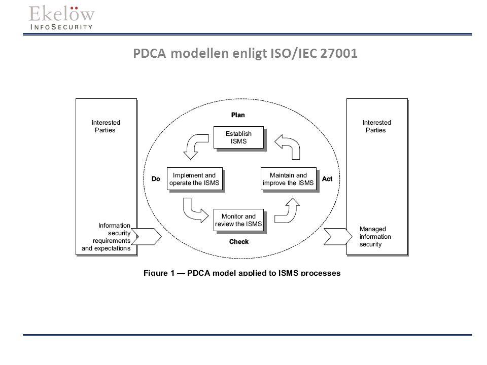 PDCA modellen enligt ISO/IEC 27001
