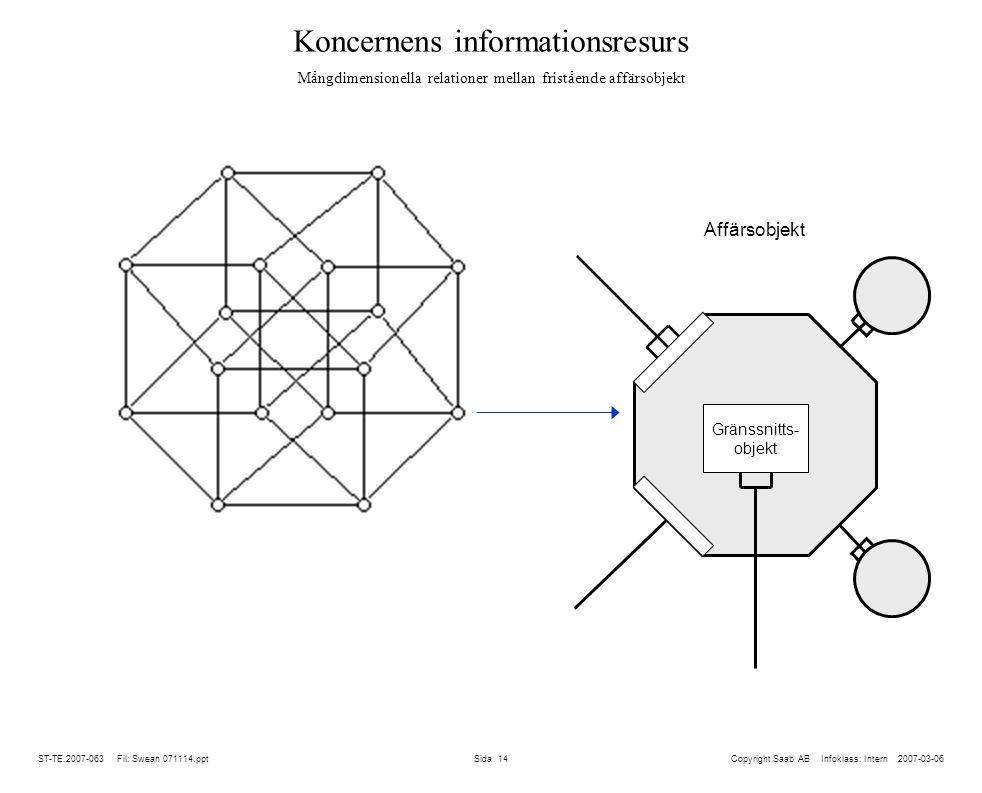 Koncernens informationsresurs Mångdimensionella relationer mellan fristående affärsobjekt