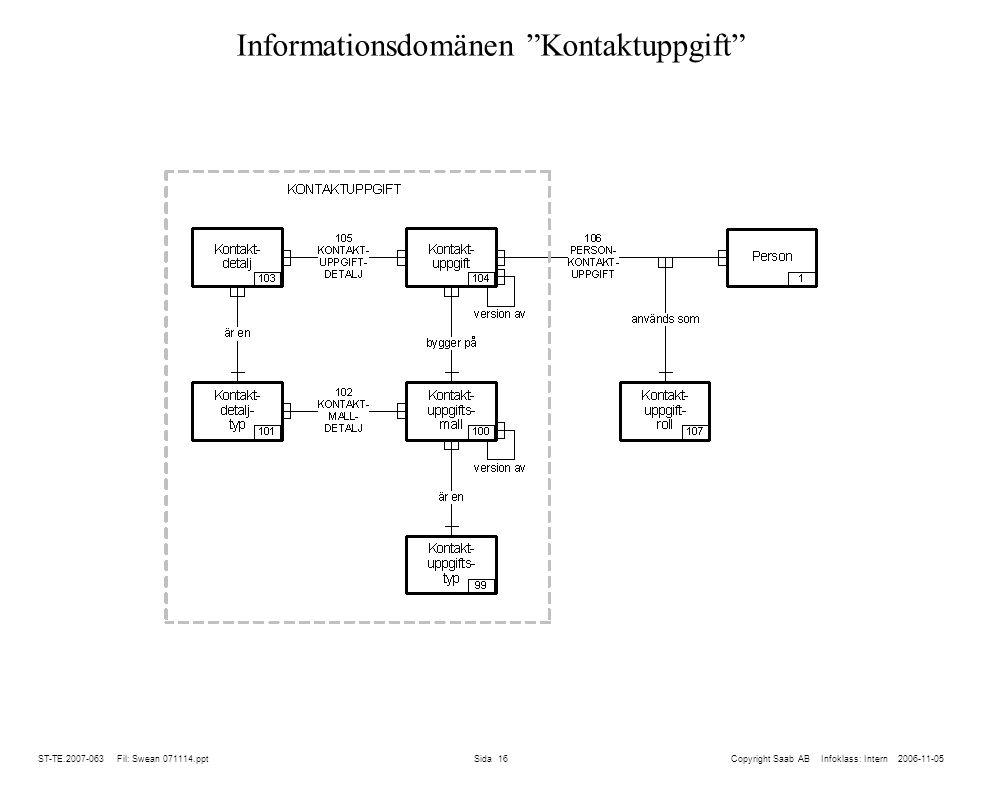Informationsdomänen Kontaktuppgift
