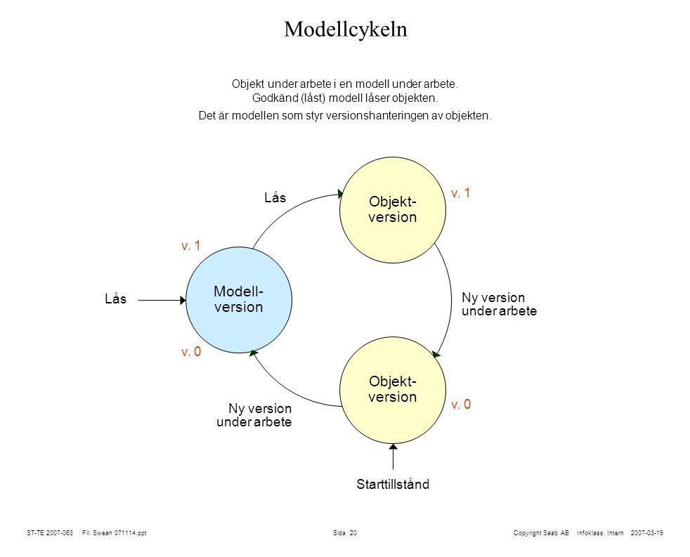 Det är modellen som styr versionshanteringen av objekten.