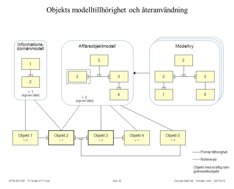 Objekts modelltillhörighet och återanvändning