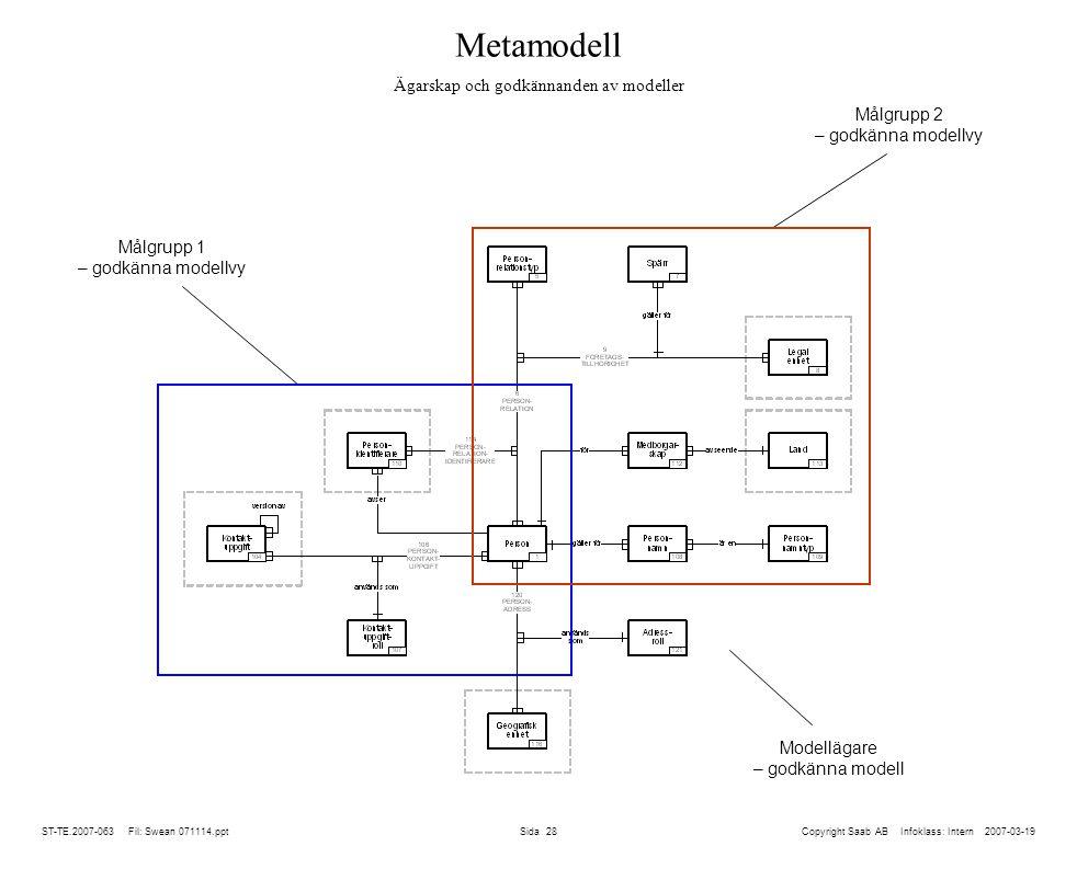 Metamodell Ägarskap och godkännanden av modeller