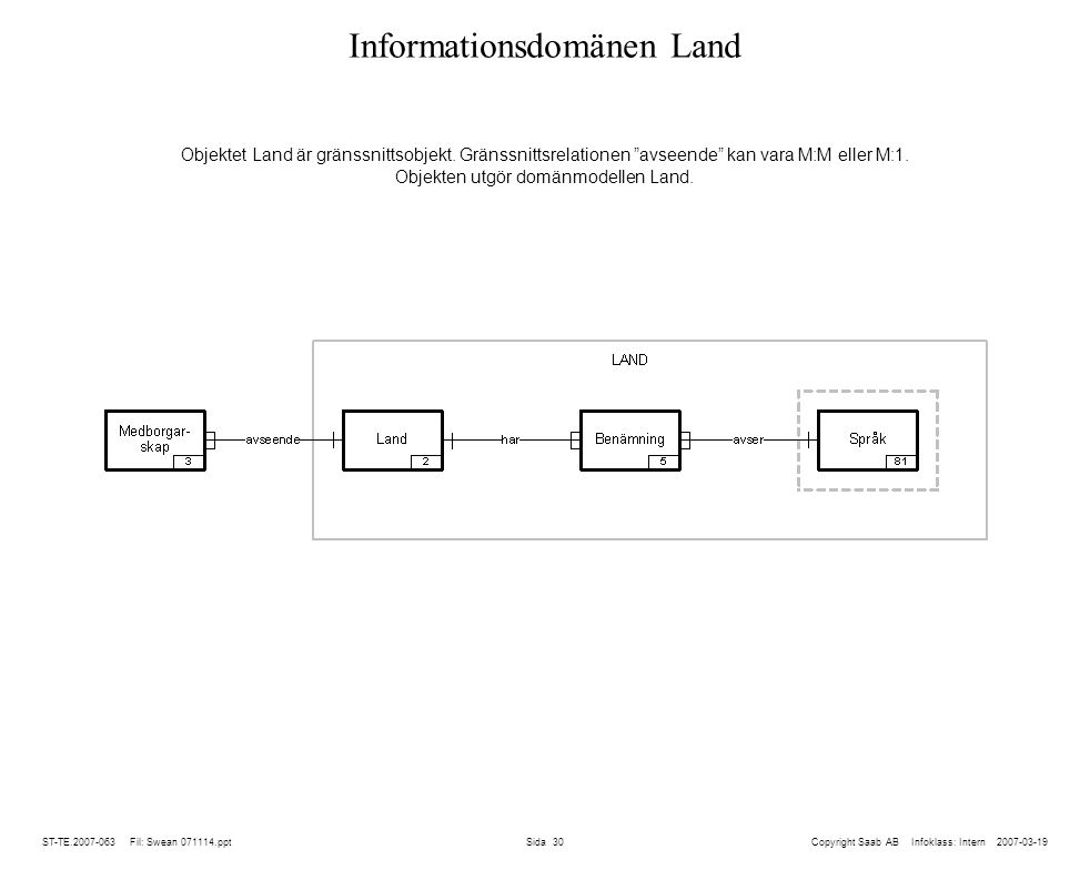 Informationsdomänen Land