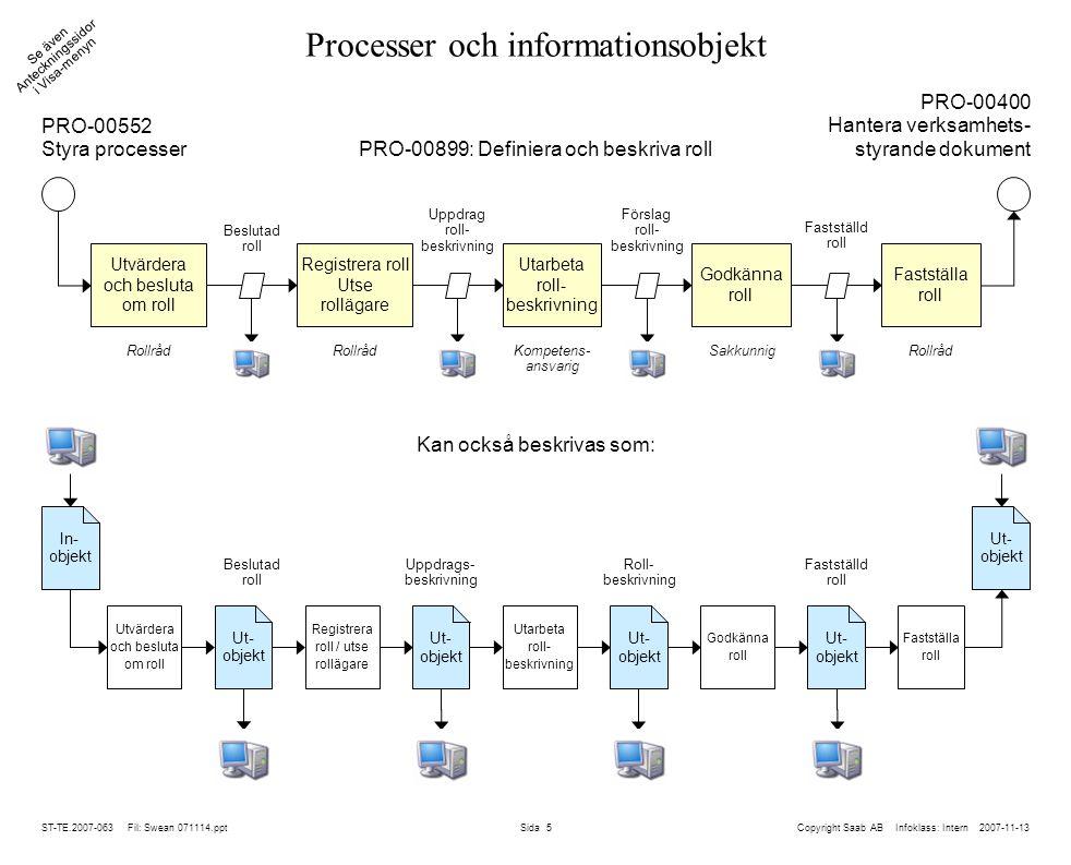 Processer och informationsobjekt