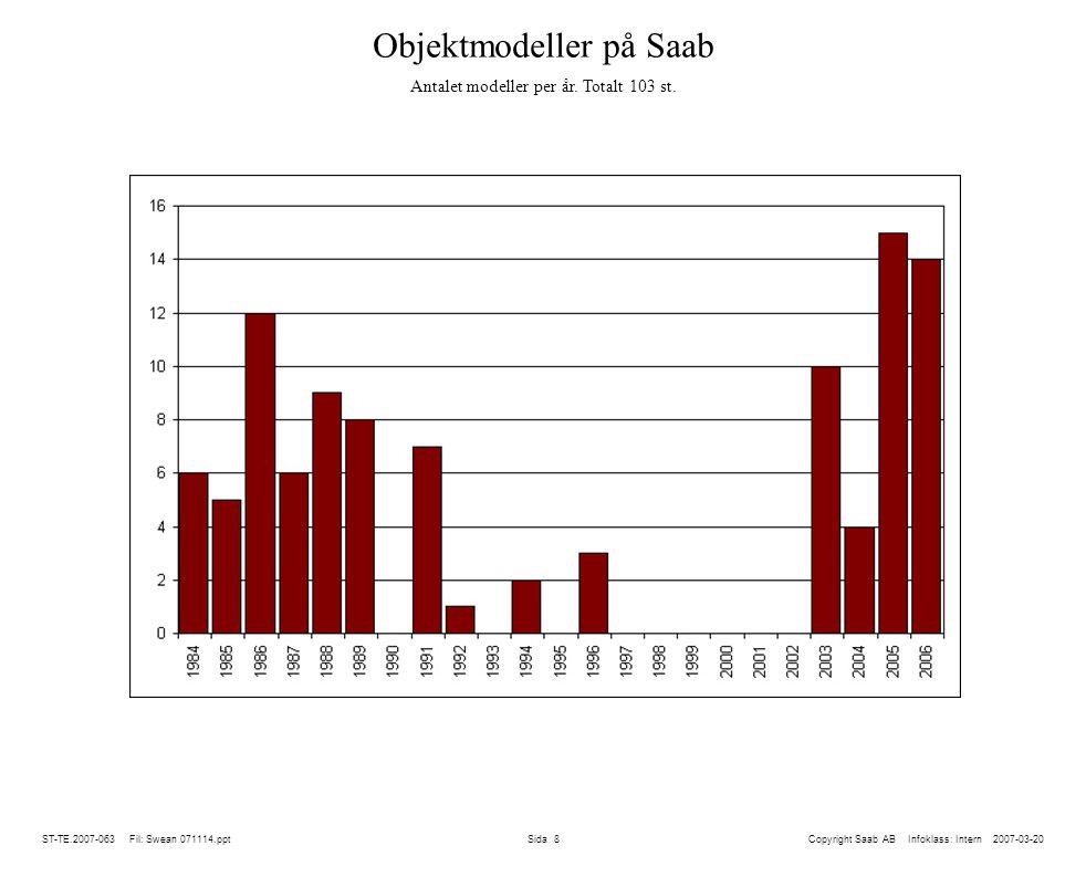 Objektmodeller på Saab Antalet modeller per år. Totalt 103 st.