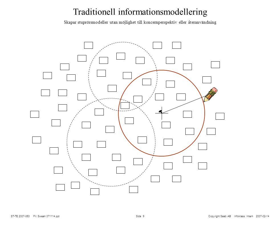 Traditionell informationsmodellering Skapar stuprörsmodeller utan möjlighet till koncernperspektiv eller återanvändning