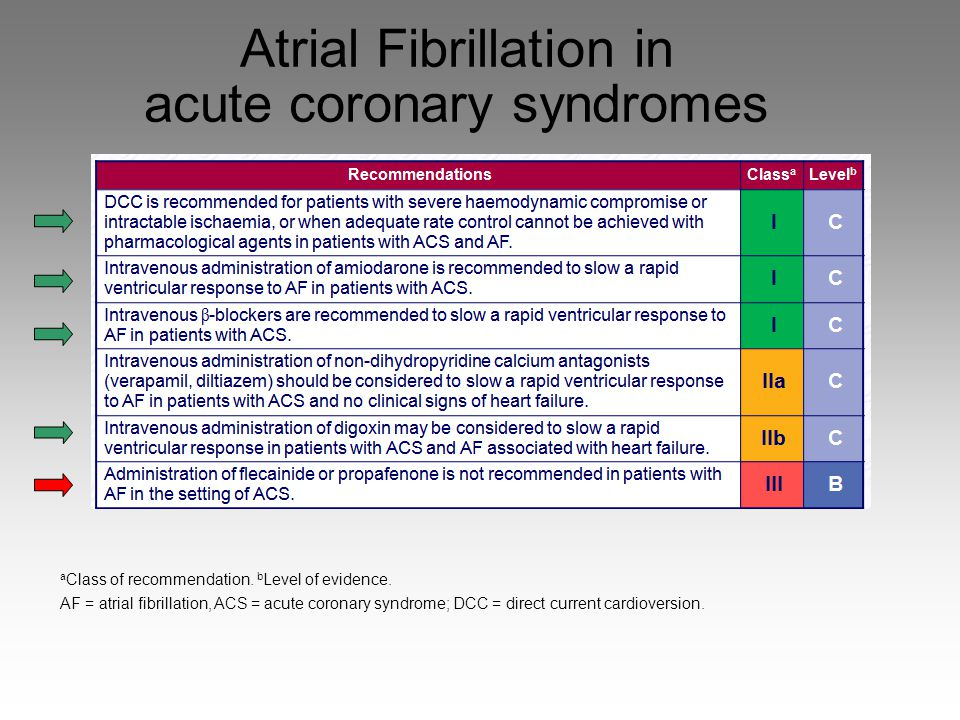 Atrial Fibrillation in acute coronary syndromes