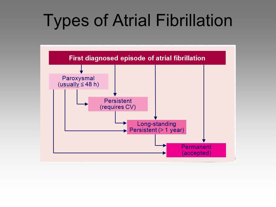 Types of Atrial Fibrillation
