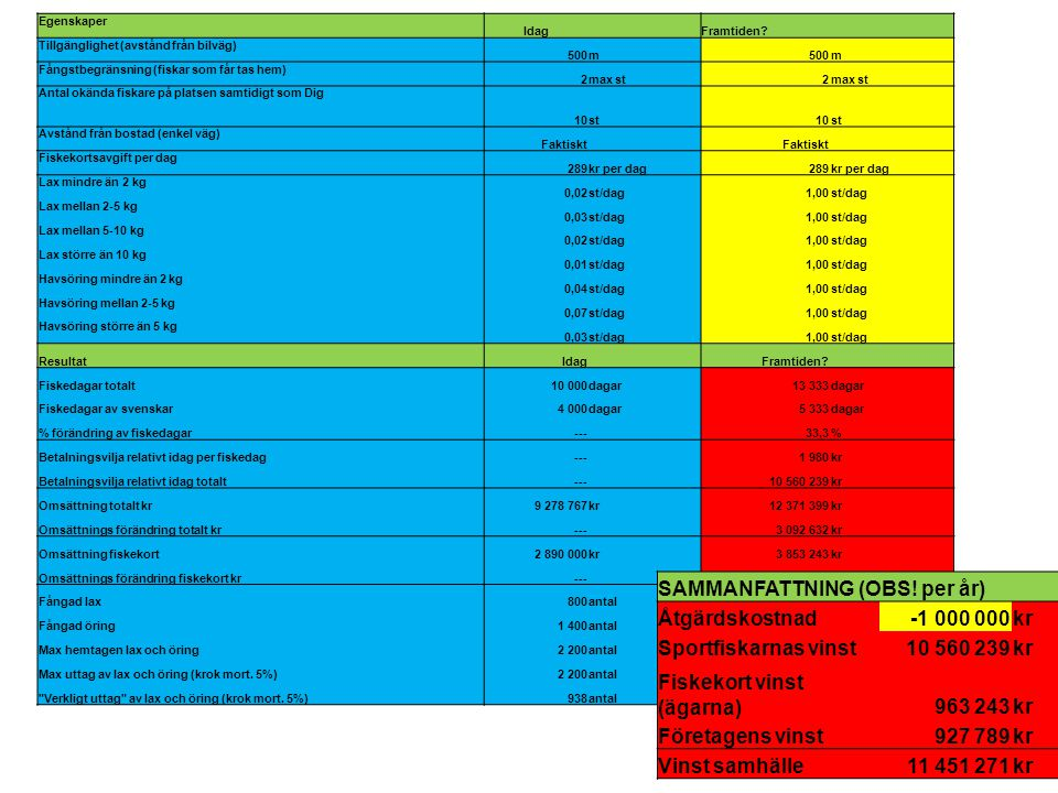 SAMMANFATTNING (OBS! per år) Åtgärdskostnad -1 000 000 kr