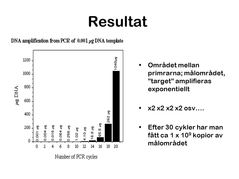 Resultat Området mellan primrarna; målområdet, target amplifieras exponentiellt. x2 x2 x2 x2 osv….