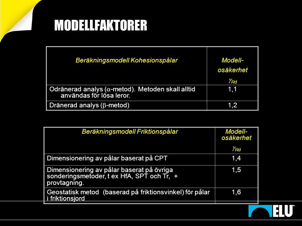 MODELLFAKTORER Beräkningsmodell Kohesionspålar Modell- osäkerhet Rd
