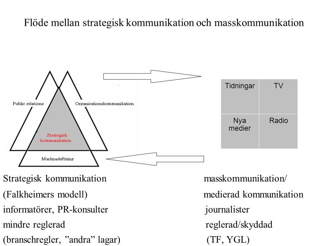 Flöde mellan strategisk kommunikation och masskommunikation