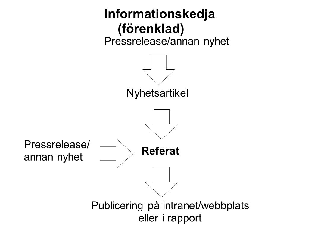 Informationskedja (förenklad)