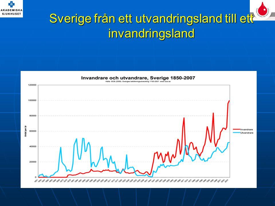 Sverige från ett utvandringsland till ett invandringsland
