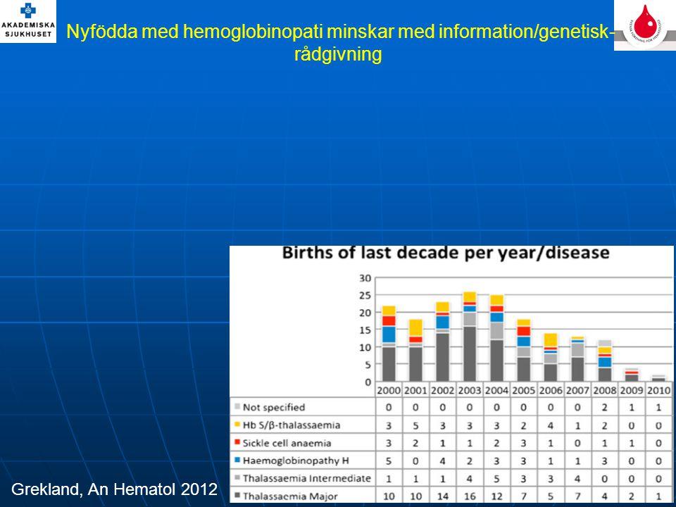 Nyfödda med hemoglobinopati minskar med information/genetisk-rådgivning