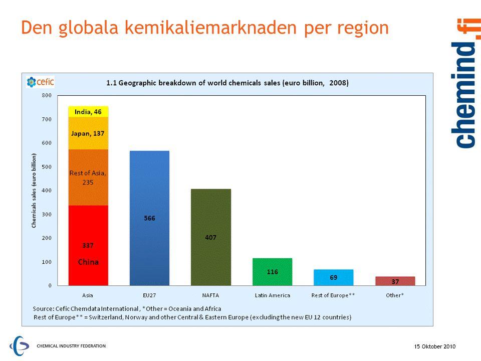 Den globala kemikaliemarknaden per region