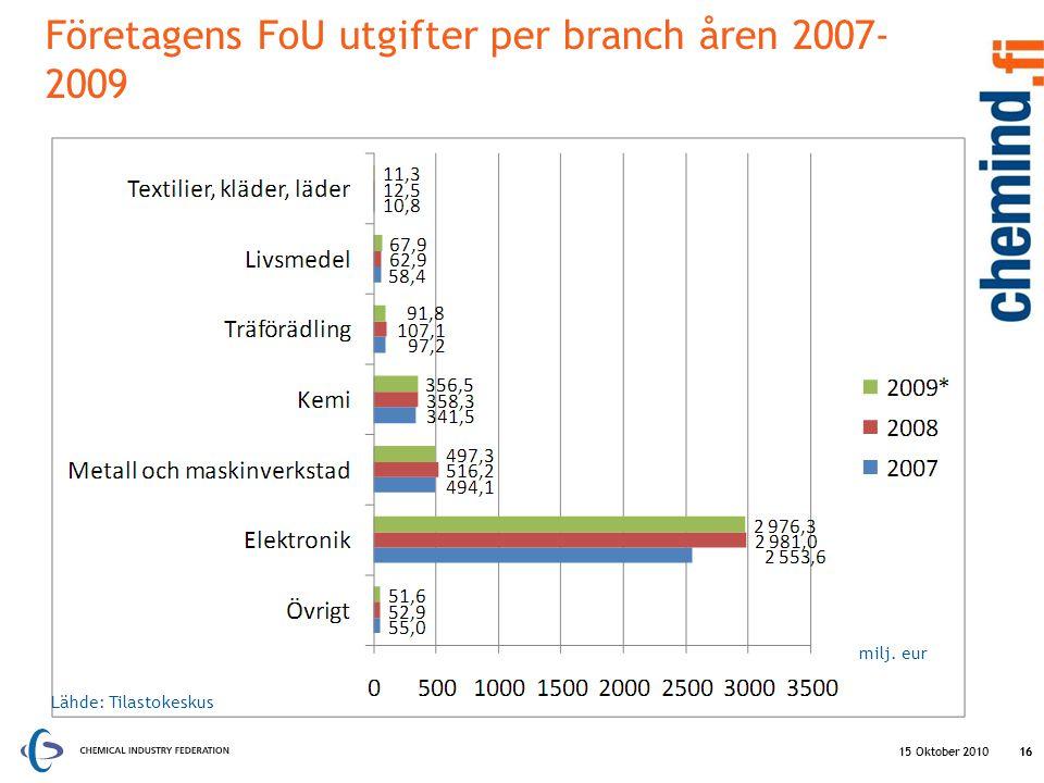 Företagens FoU utgifter per branch åren 2007-2009