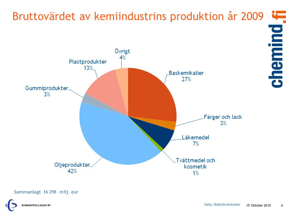 Bruttovärdet av kemiindustrins produktion år 2009