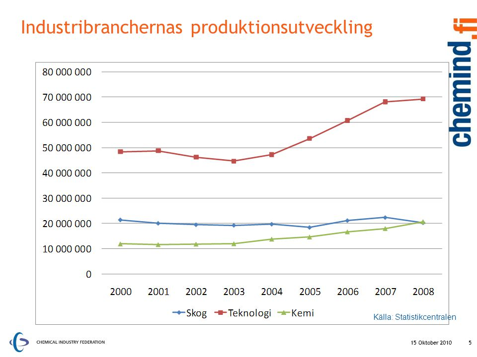 Industribranchernas produktionsutveckling