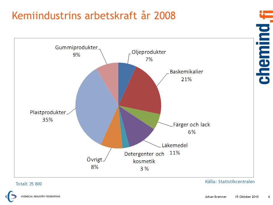 Kemiindustrins arbetskraft år 2008