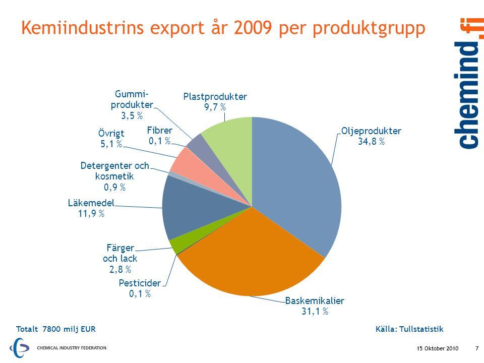 Kemiindustrins export år 2009 per produktgrupp