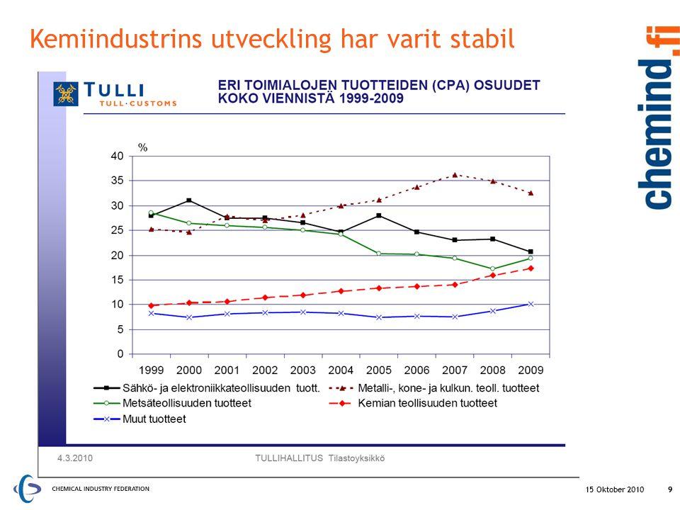 Kemiindustrins utveckling har varit stabil