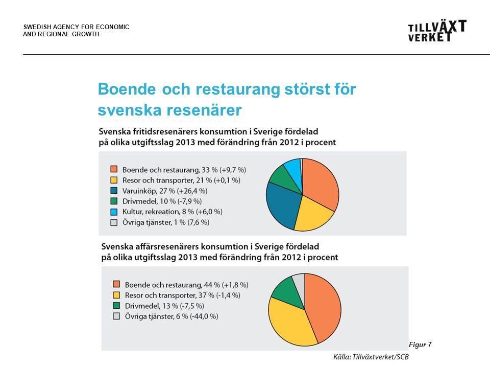 Boende och restaurang störst för svenska resenärer