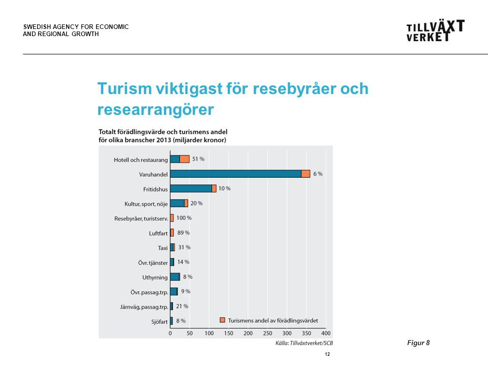 Turism viktigast för resebyråer och researrangörer
