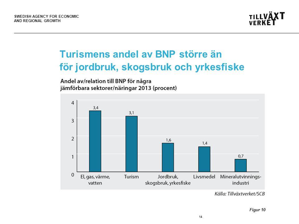 Turismens andel av BNP större än för jordbruk, skogsbruk och yrkesfiske
