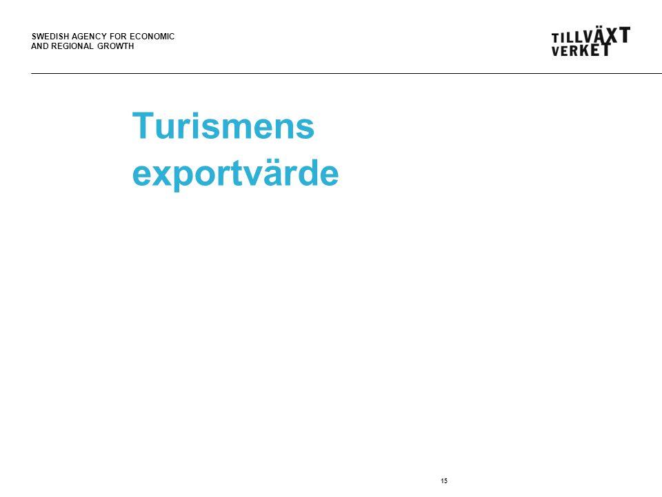 Turismens exportvärde
