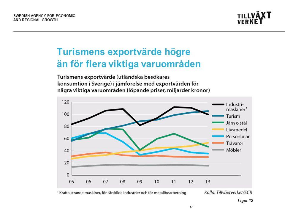Turismens exportvärde högre än för flera viktiga varuområden