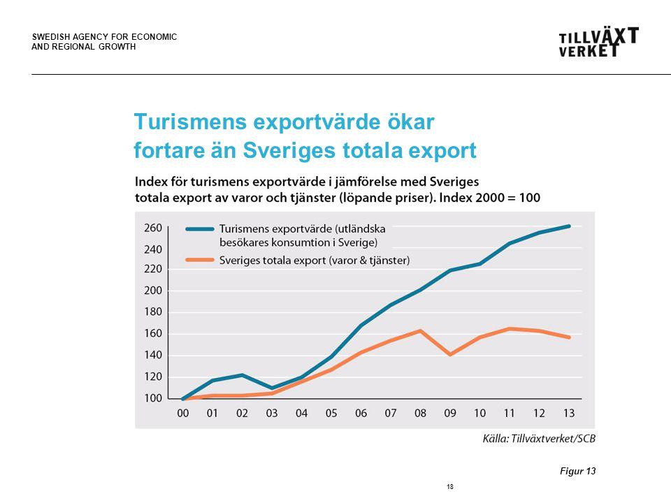 Turismens exportvärde ökar fortare än Sveriges totala export