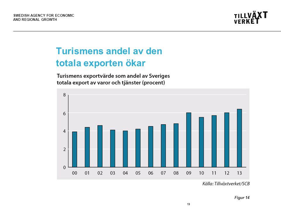 Turismens andel av den totala exporten ökar