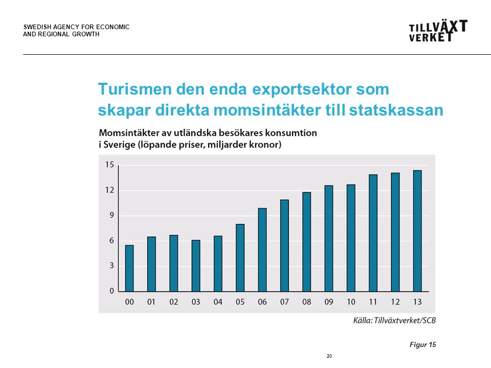 Turismen den enda exportsektor som skapar direkta momsintäkter till statskassan