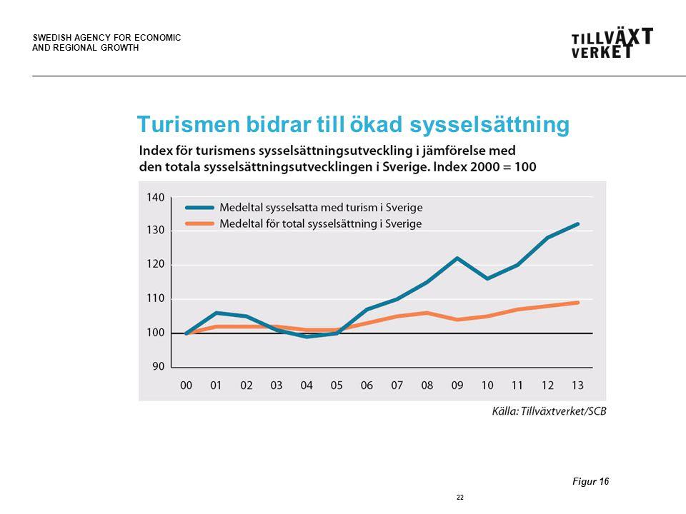 Turismen bidrar till ökad sysselsättning