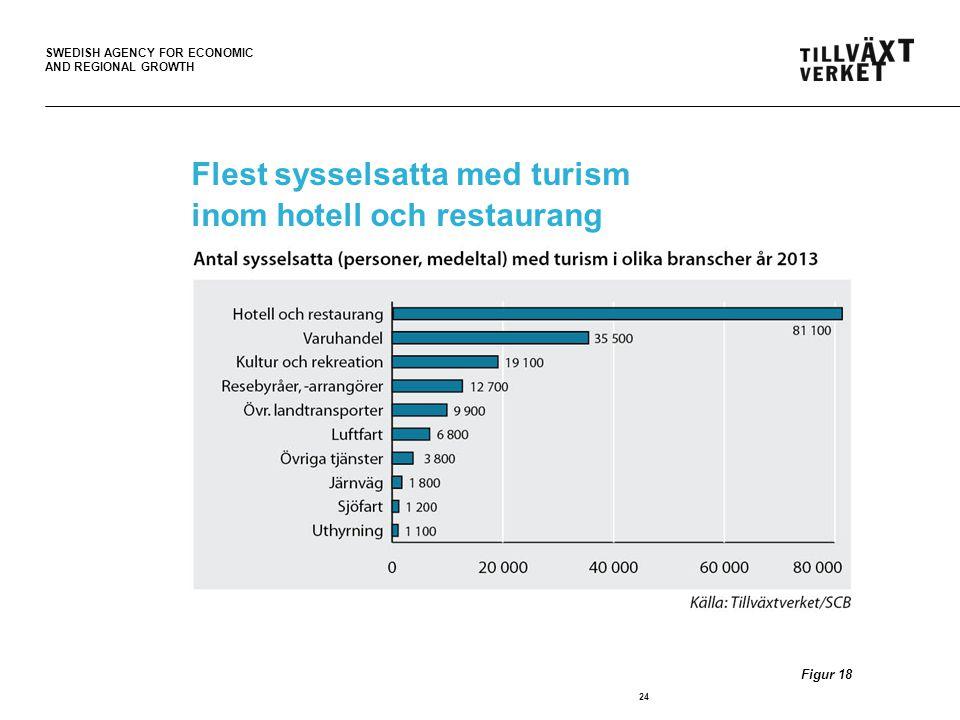 Flest sysselsatta med turism inom hotell och restaurang
