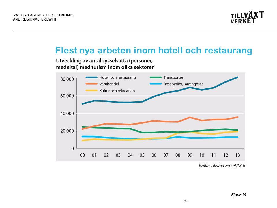 Flest nya arbeten inom hotell och restaurang