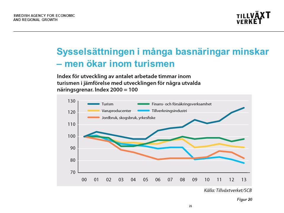 Sysselsättningen i många basnäringar minskar – men ökar inom turismen