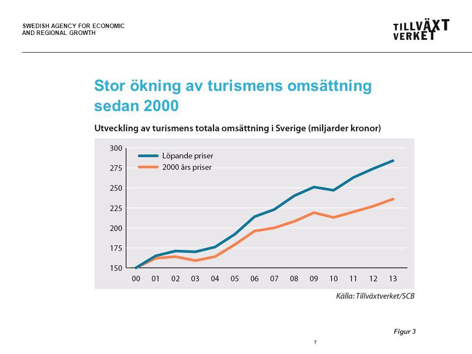 Stor ökning av turismens omsättning sedan 2000