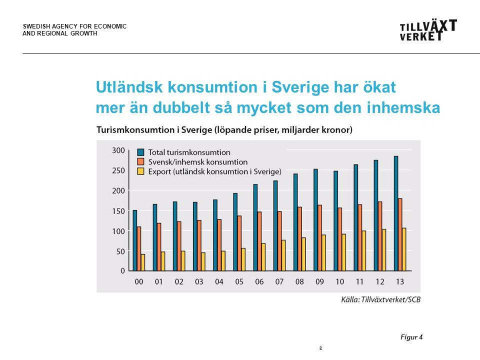 Utländsk konsumtion i Sverige har ökat mer än dubbelt så mycket som den inhemska