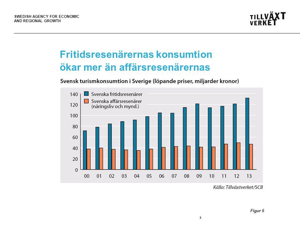Fritidsresenärernas konsumtion ökar mer än affärsresenärernas