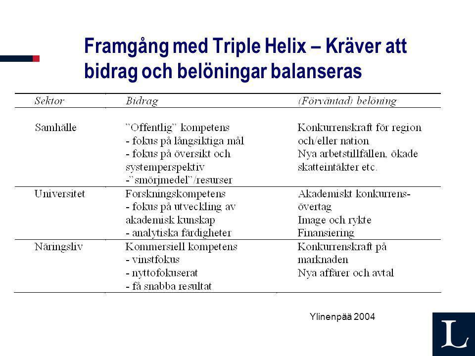 Framgång med Triple Helix – Kräver att bidrag och belöningar balanseras