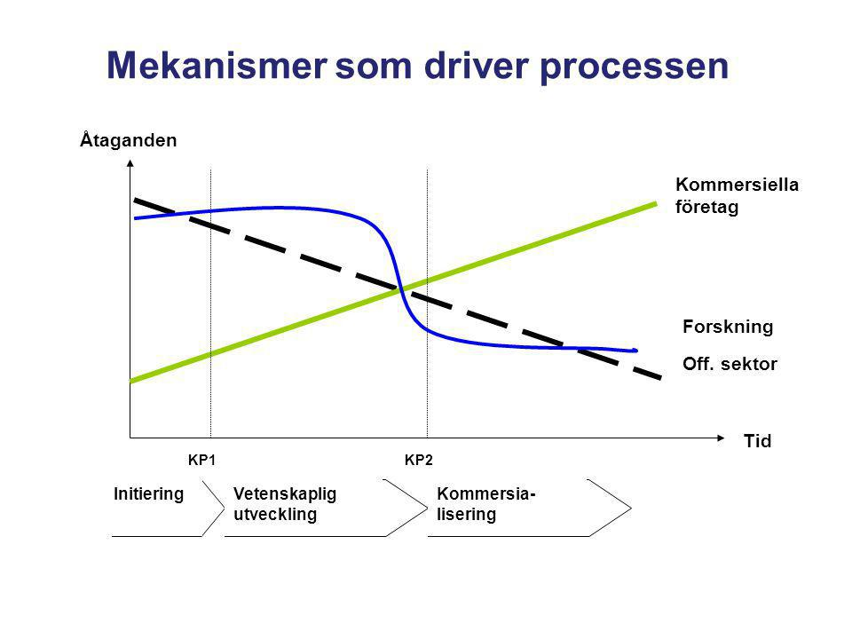 Mekanismer som driver processen