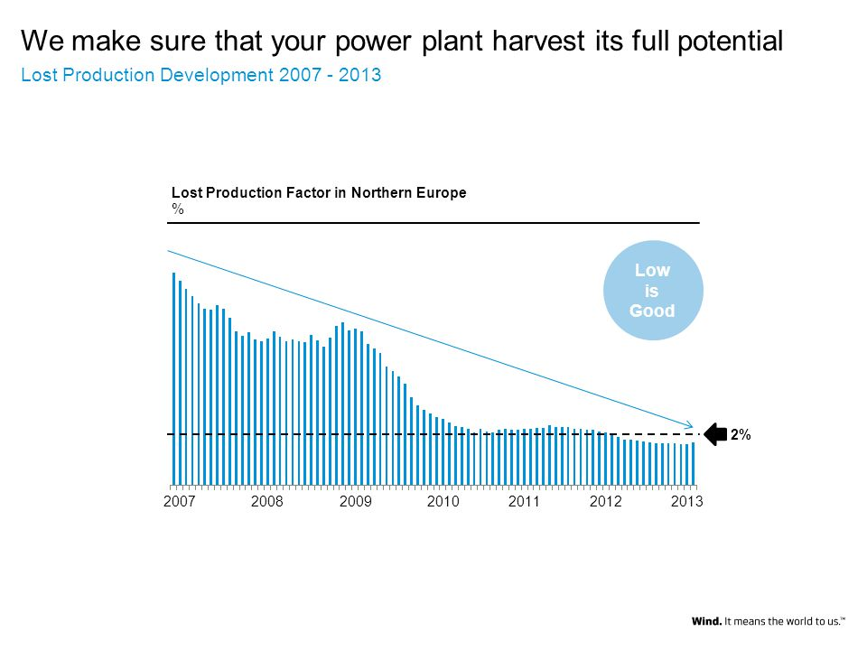 We make sure that your power plant harvest its full potential