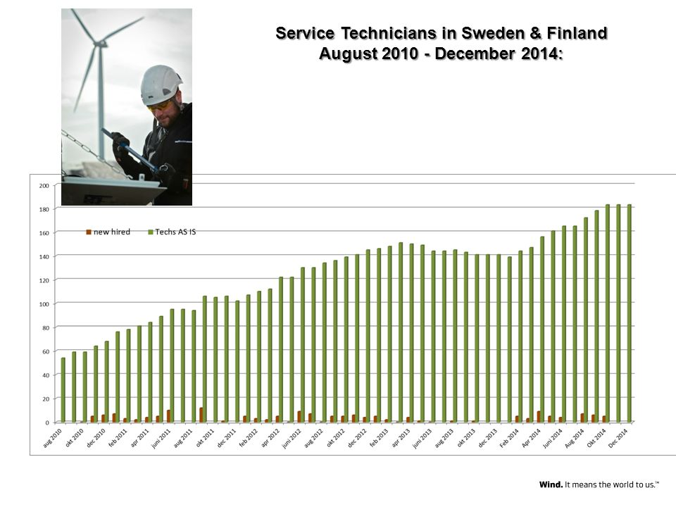 Service Technicians in Sweden & Finland