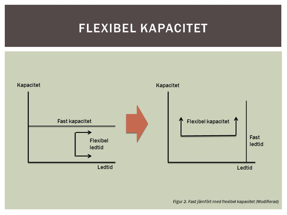 Flexibel kapacitet Kapacitet Kapacitet Fast kapacitet
