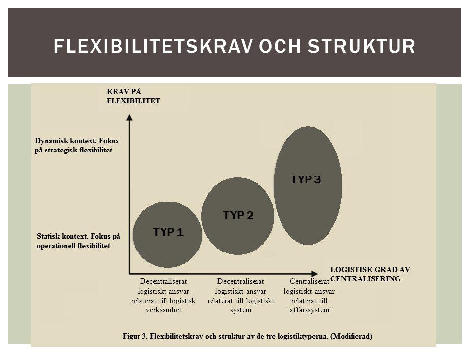 Flexibilitetskrav och struktur